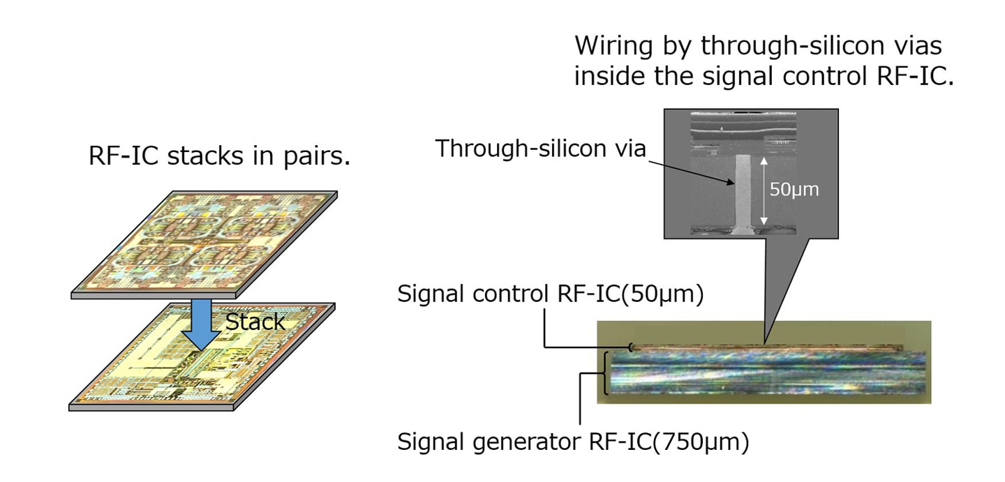 Mitsubishi Electric's three-dimensionally integrated millimeter-wave RF-IC