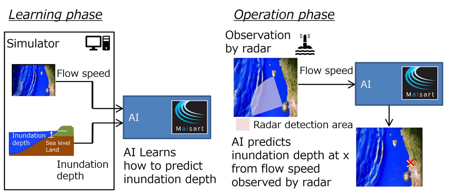 Learning and operation phases of radar-based AI for tsunami inundation depth pre